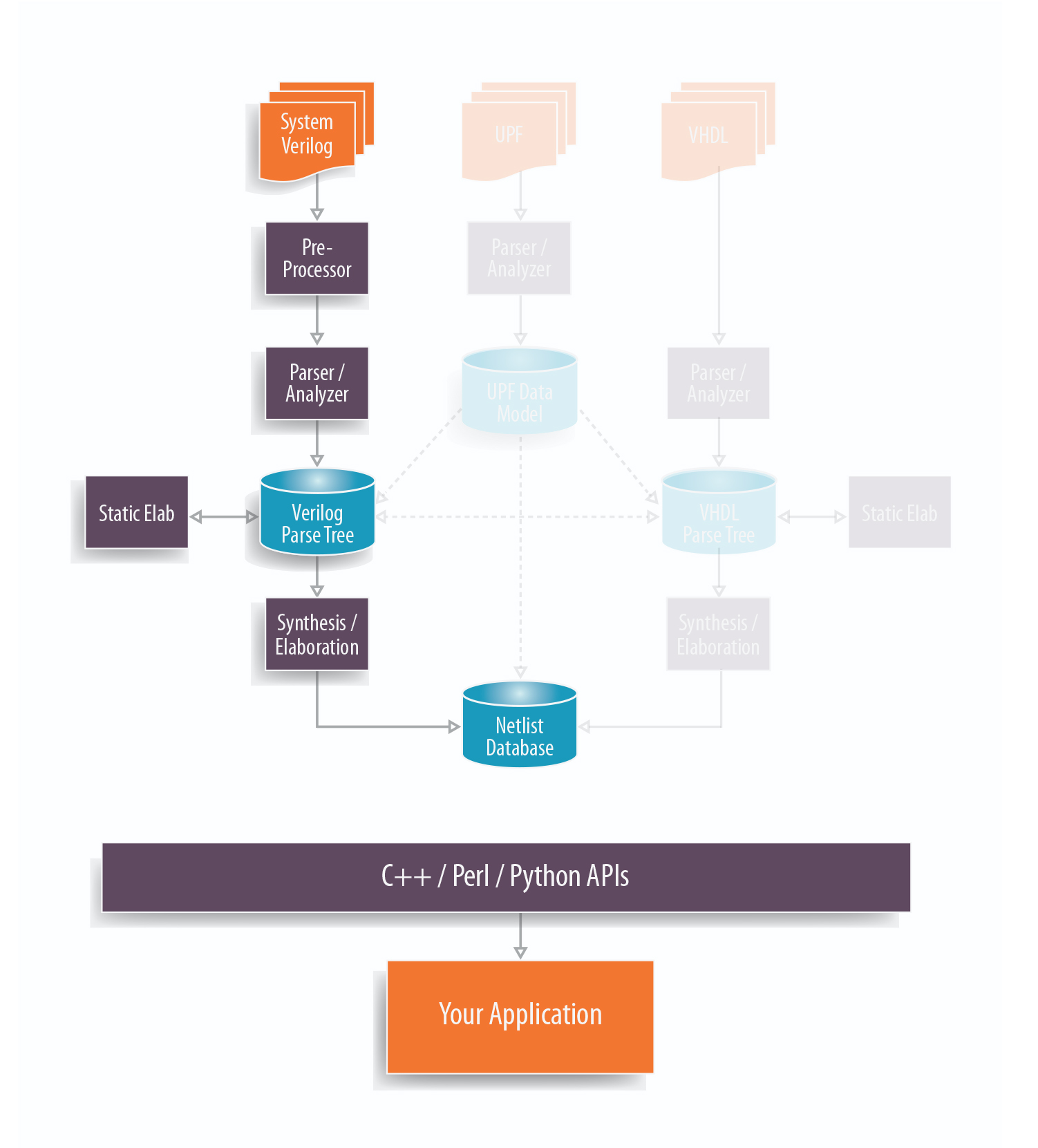 SystemVerilog with white background